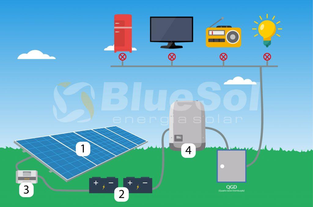 componentes principais de um sistema fotovoltaico