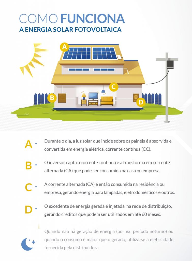 Energia Solar Residencial: Esquema de funcionamento