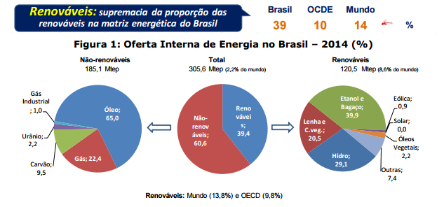 Energias Renováveis: resenha energética brasileira 2015