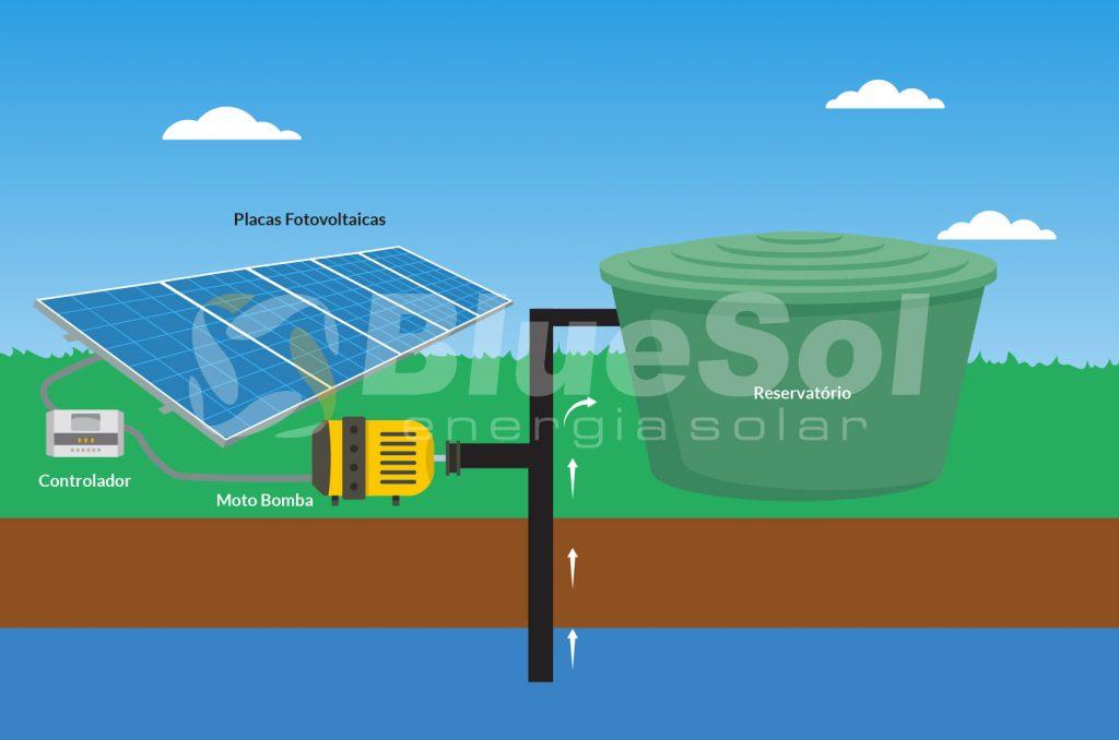 sistema solar de bombeamento de água