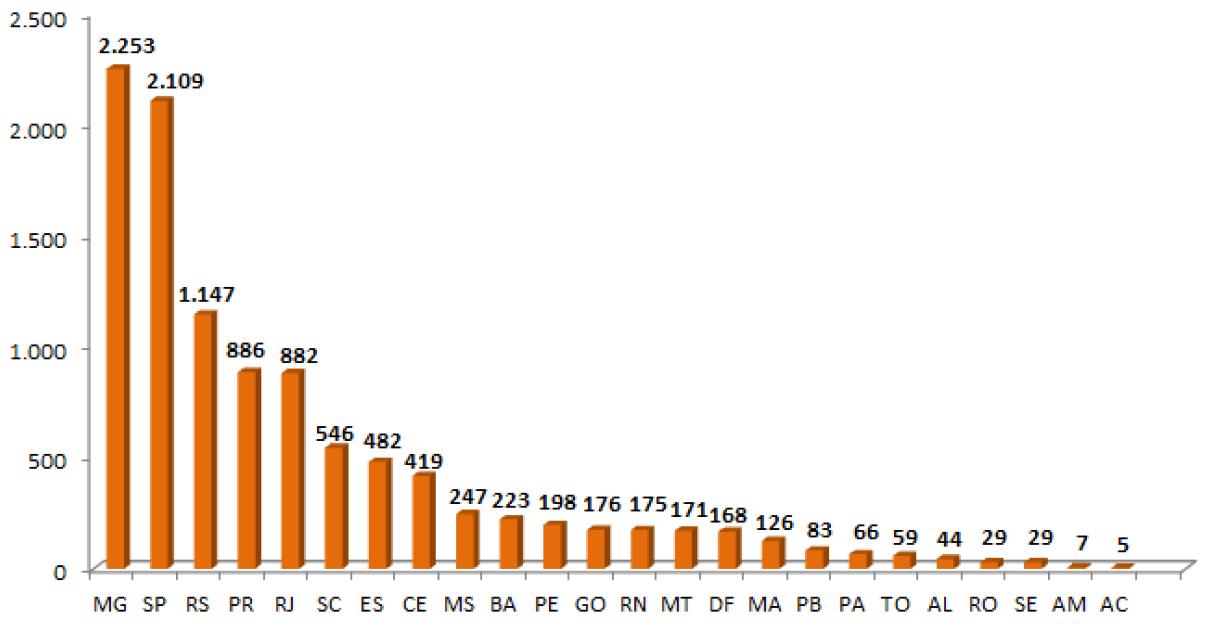 Energia Solar no Brasil: número de sistemas instalados por estado brasileiro