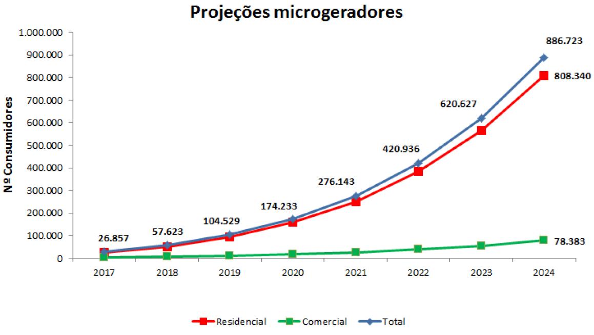 Energia Solar no Brasil: projeção de sistemas a serem instalados no Brasil