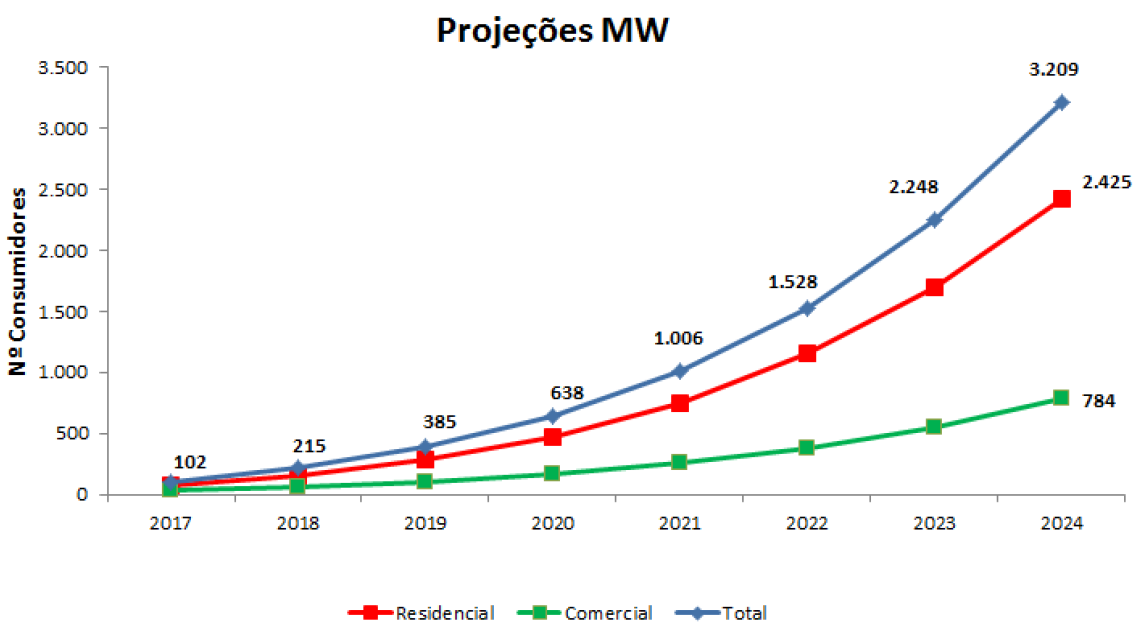 Energia Solar no Brasil: projeção por tipo de sistemas