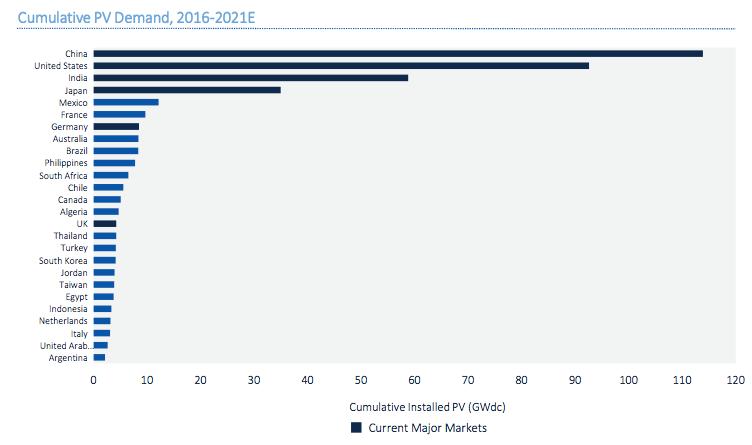 mercado de energia solar fotovoltaica demanda acumulada