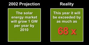 mercado de energia solar fotovoltaica projecao vs realidade