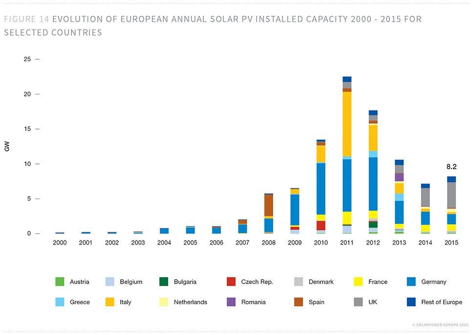 mercado de energia solar fotovoltaica crescimento