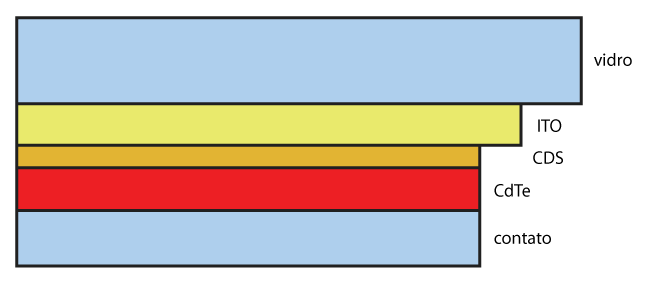 Célula Fotovoltaica de Cádmio