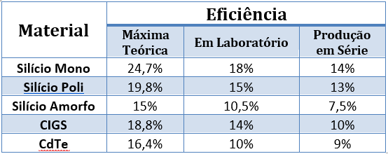 Células Fotovoltaicas: Comparação de Eficiência