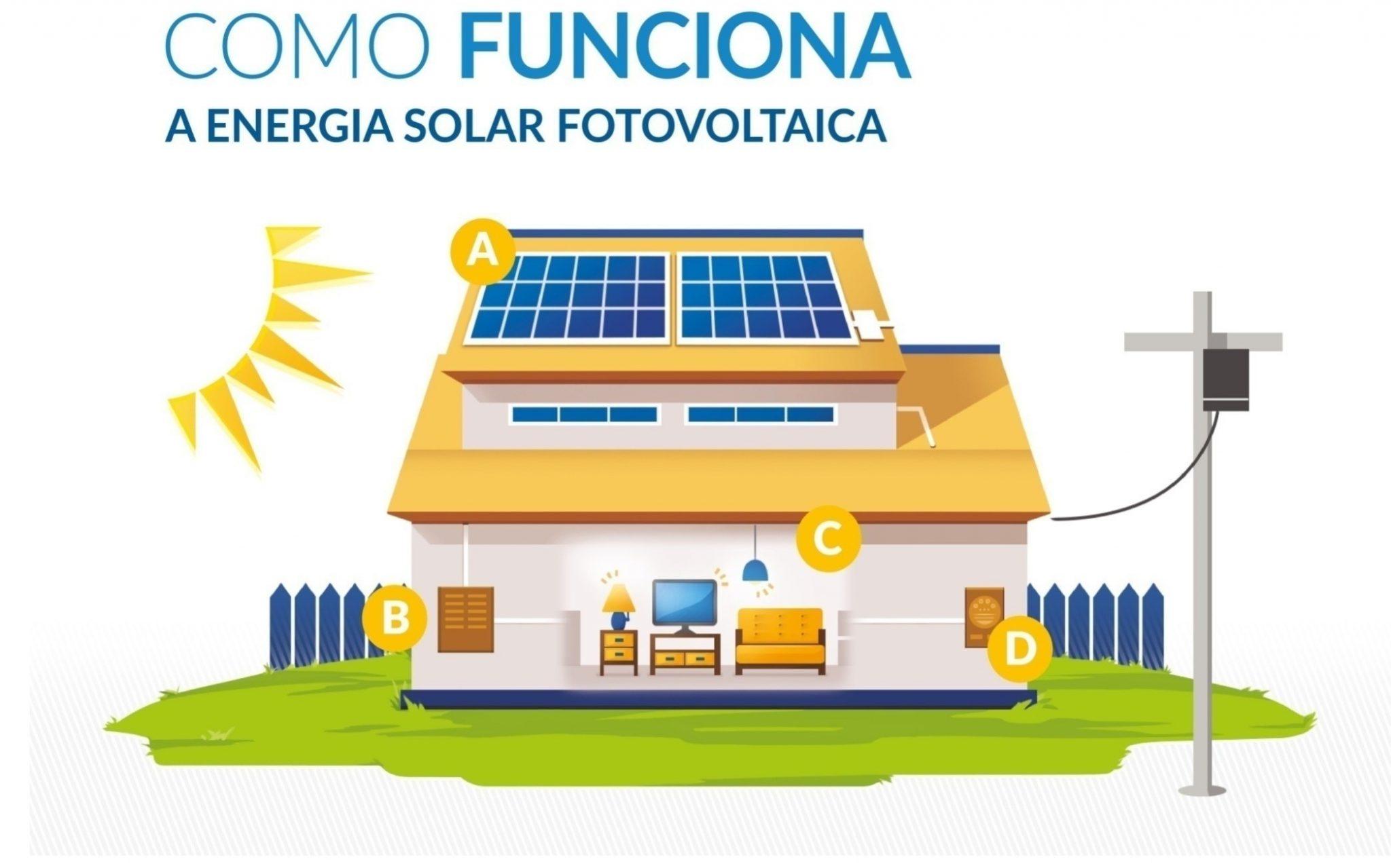 Como Funciona A Energia Solar Infogr 225 Fico Resumido