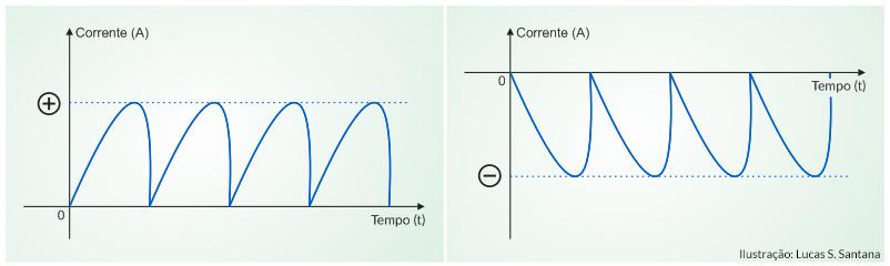 Corrente alternada e contínua: mesmo que a corrente mude de intensidade, se não houver troca de polaridade ela ainda é uma CC