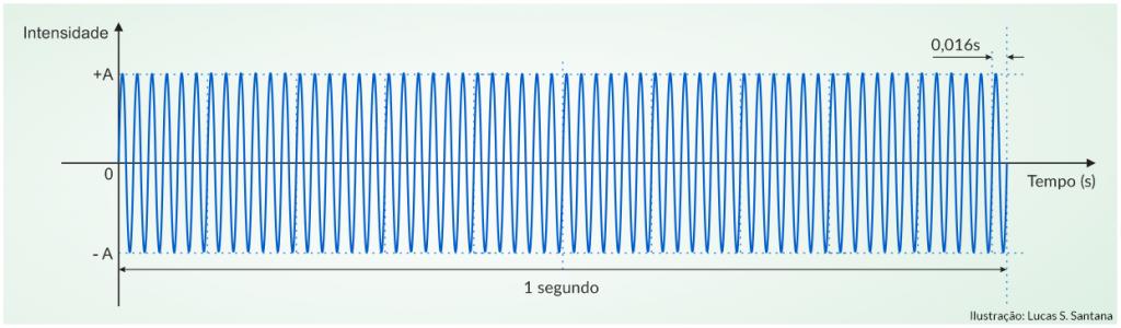 Corrente alternada e contínua: a oscilação de uma corrente alternada de 60 Hz