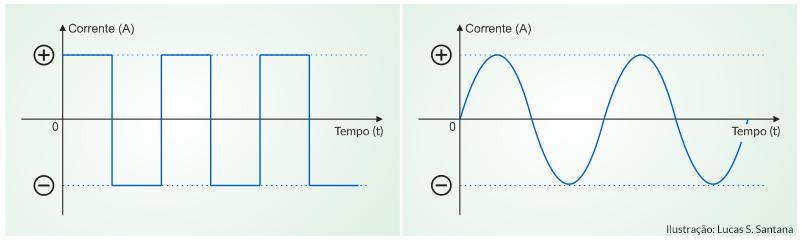 Corrente alternada e contínua: exemplos de uma CC quadrada e senoidal
