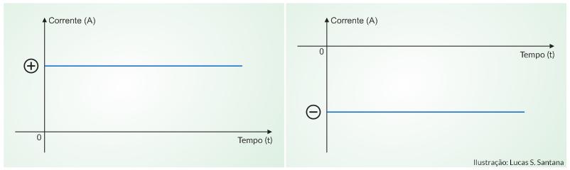 Corrente alternada e contínua: na CC não existe alternância de polaridade