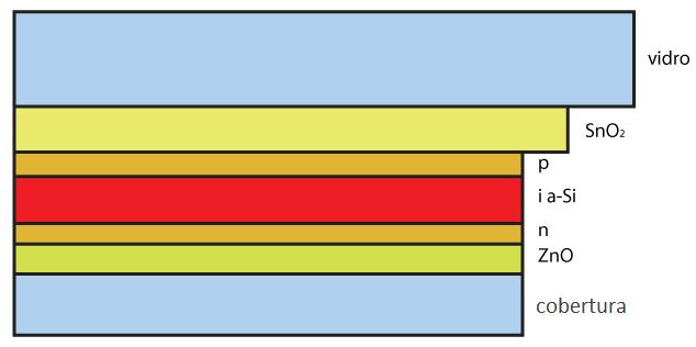 Estrutura da Célula Fotovoltaica de Silício Amorfo