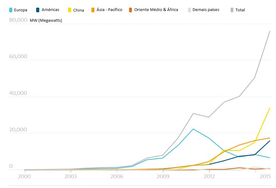 Energia solar mundial - Gráfico do crescimento nos últimos anos