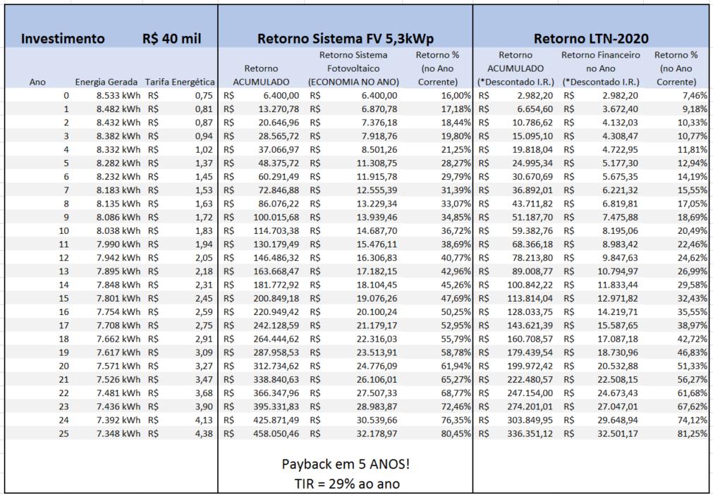 Retorno do Investimento em energia solar: Tabela comparativa de ativos
