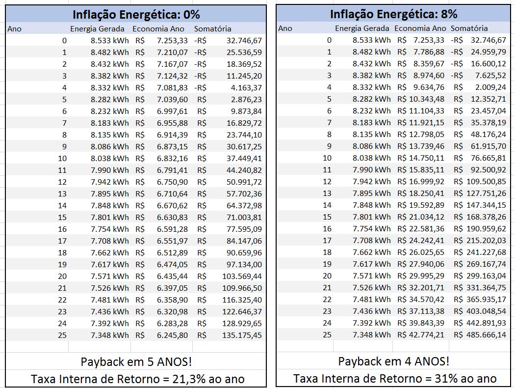 Retorno do Investimento em energia solar: Tabela comparativa das diferentes inflações energéticas