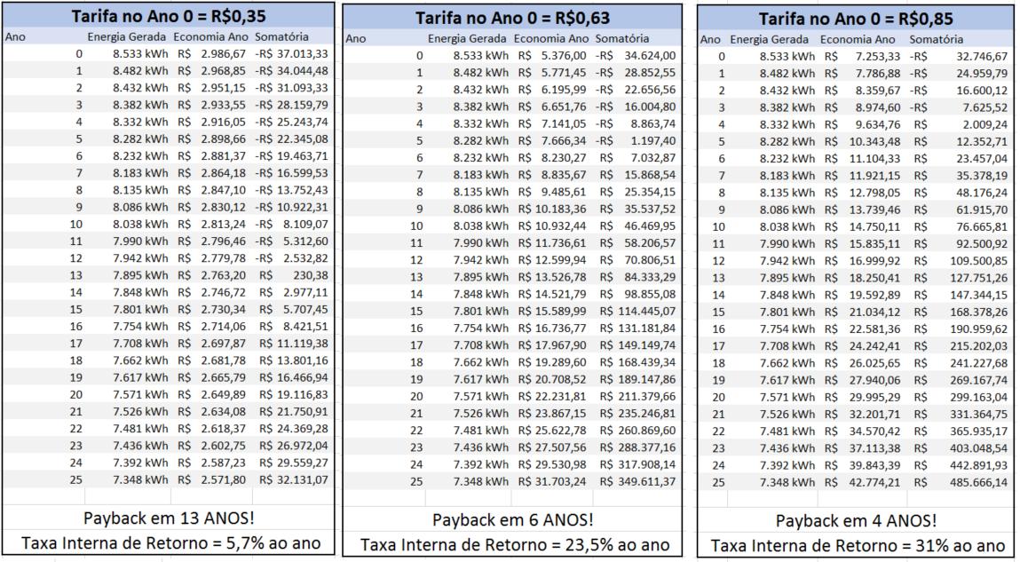 Retorno do Investimento em energia solar: Tabela comparativa das diferentes tarifas energéticas