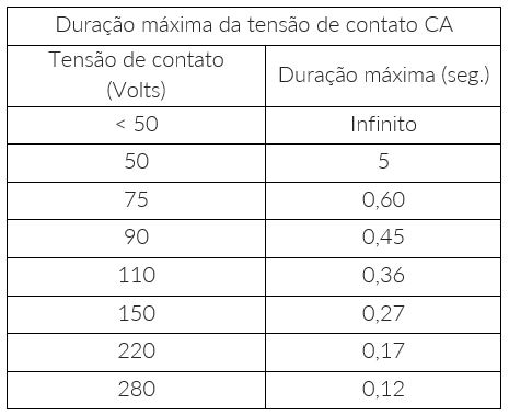 Energia Solar Caseira: Tabela 1