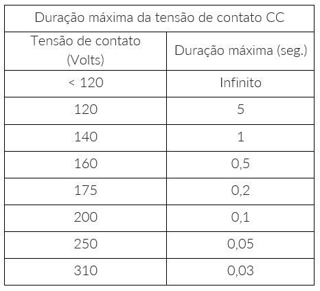 Energia Solar Caseira: Tabela 2