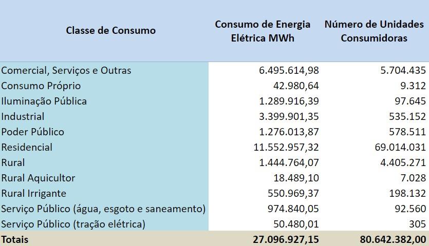 Energia Solar industrial: tabela de consumo elétrico por tipo de consumidor