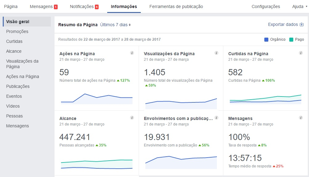 facebook insights
