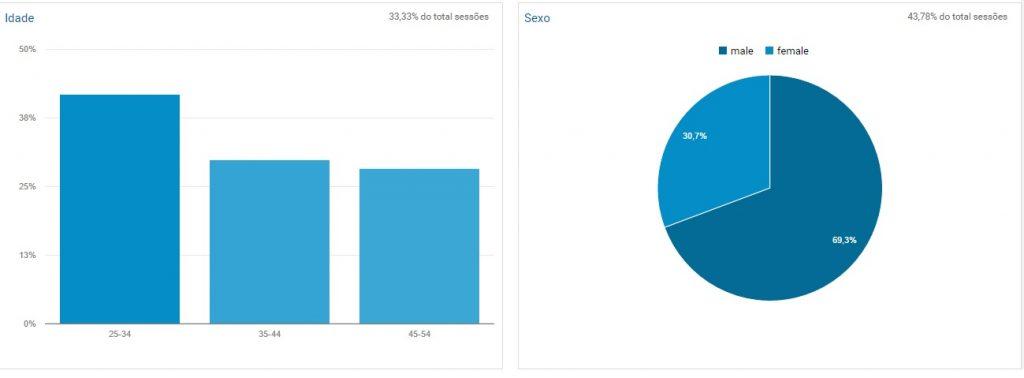 informações demográficas do analytics