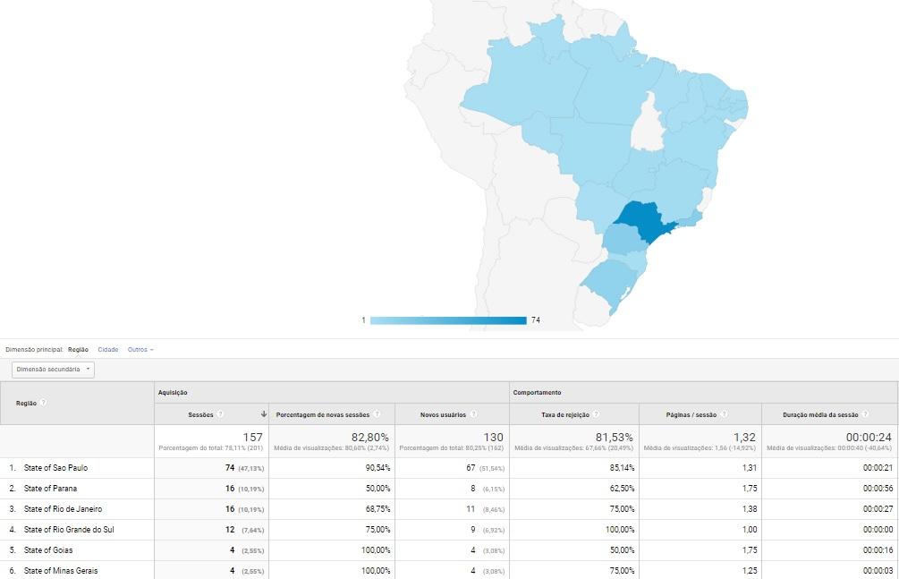 informações geográficas do analytics