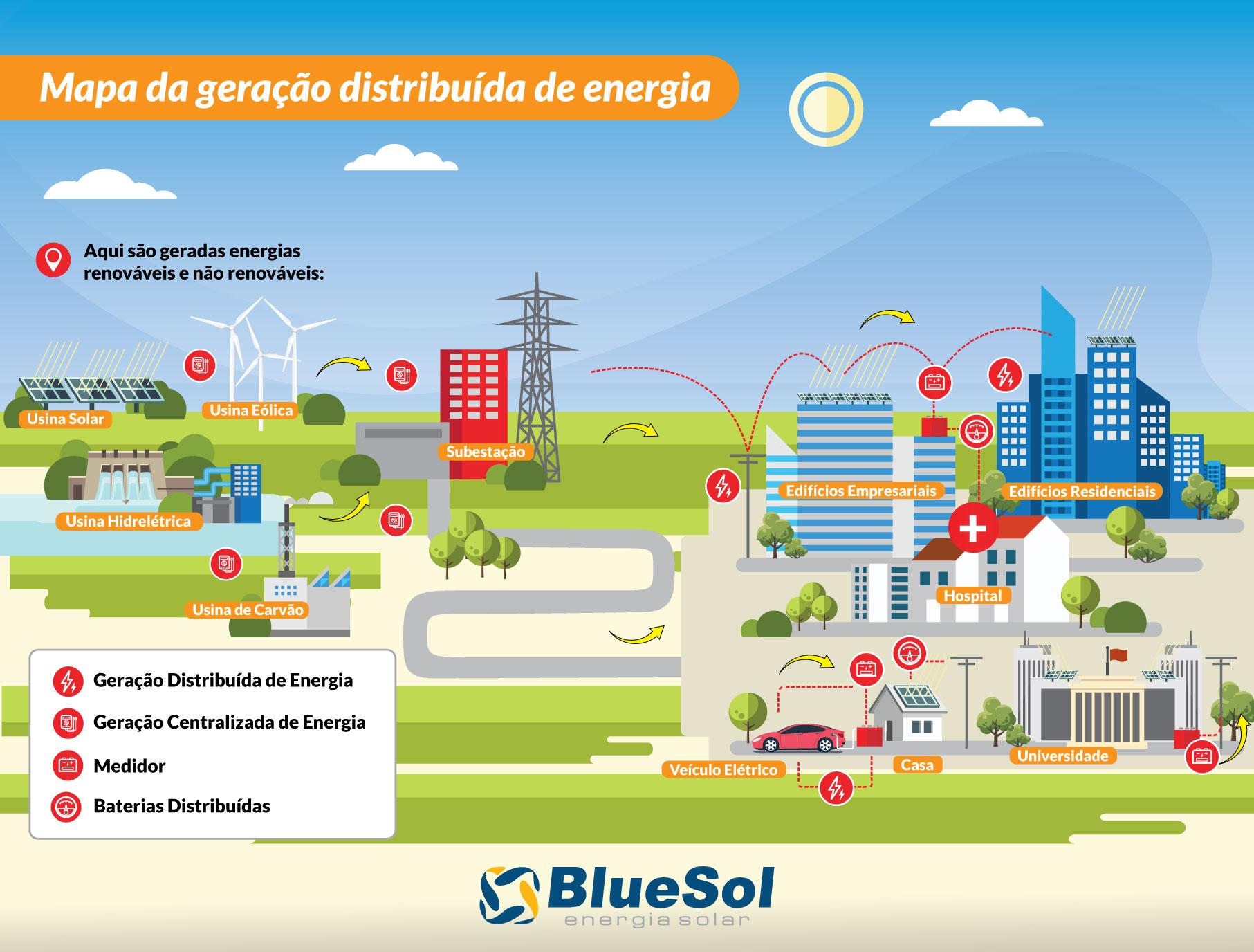 Energia solar fotovoltaica _ geração de energia no Brasil