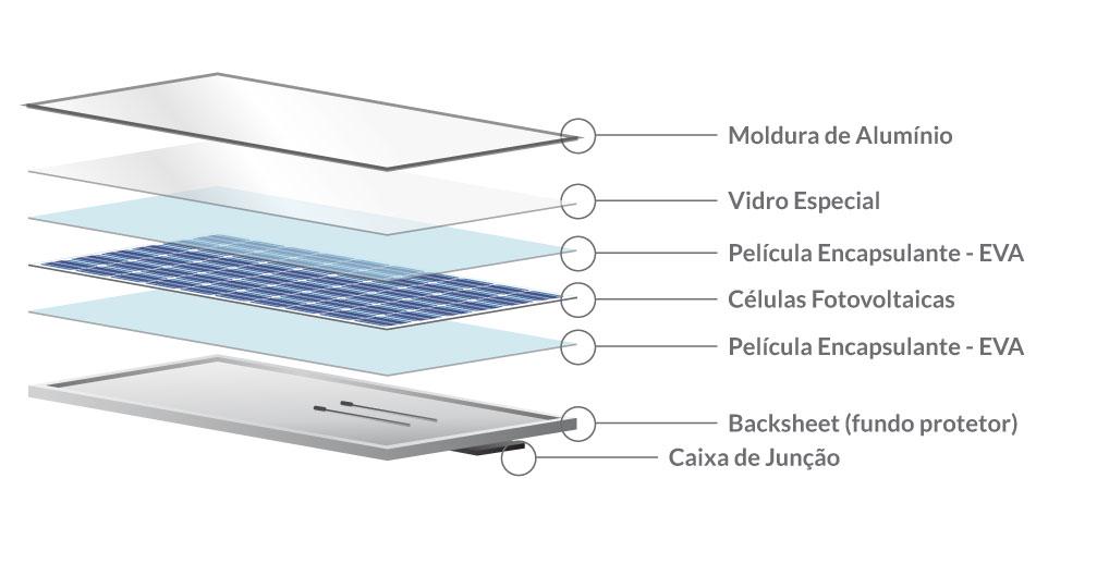 Energia solar fotovoltaica _ composição da placa solar