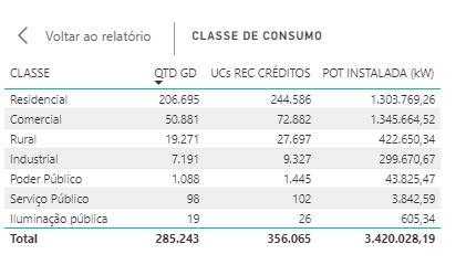 energia solar industrial - número de sistemas instalados por classe consumidora no Brasil
