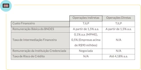 Financiamento de Energia Solar: Taxas e Juros FINAME