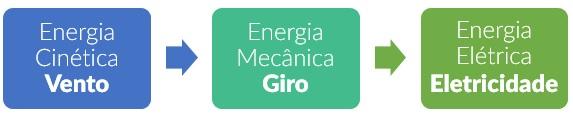 explicação energia eólica