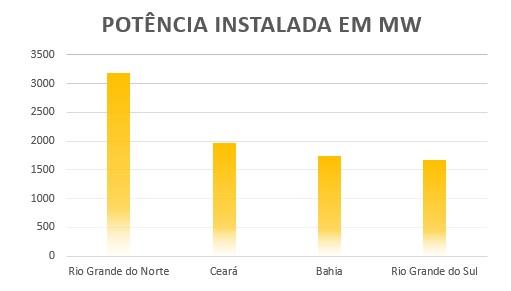 potência instalada nos estados brasileiros