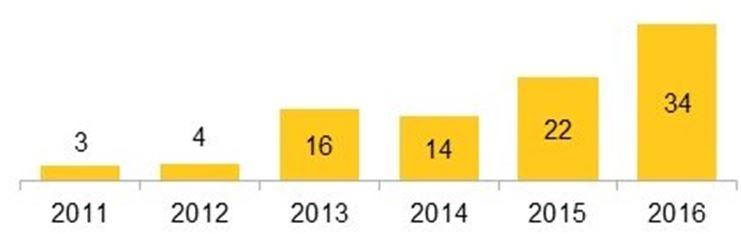 grafico-crescimento-da-solar-em-paises-em-desenvolvimento