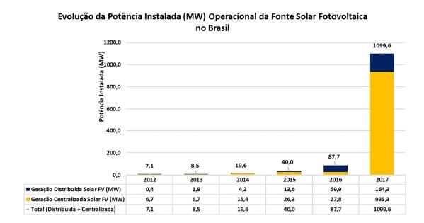 energia-solar-no-brasil-ultrapassa-primeiro-gigawatts-instalado-_-grafico
