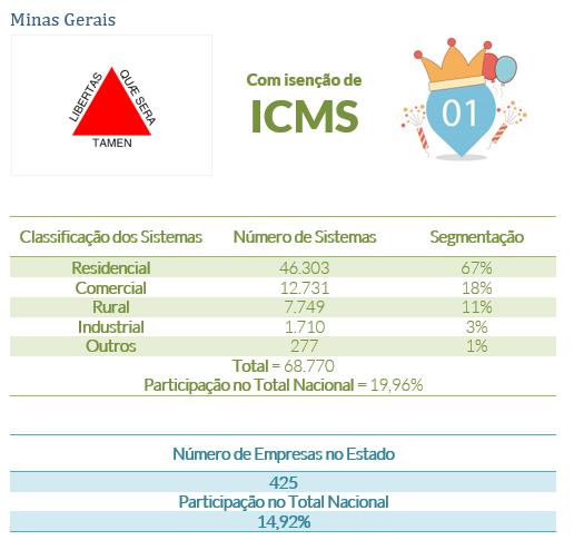 energia solar no Brasil _ Minas Gerais