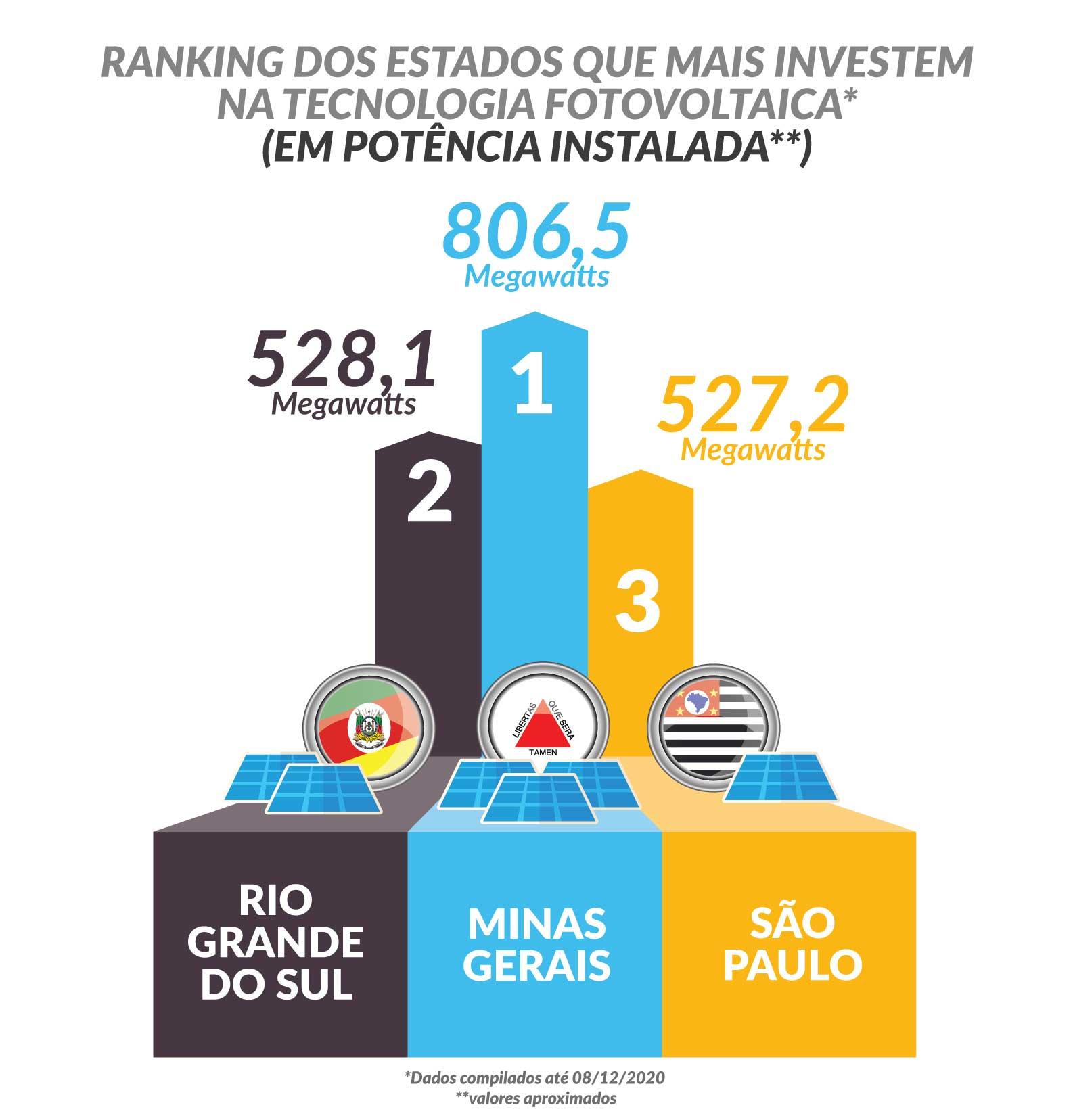 energia solar no Brasil _ estados com maior capacidade instalada de energia solar distribuída
