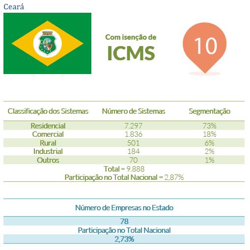energia solar no Brasil _ Ceará