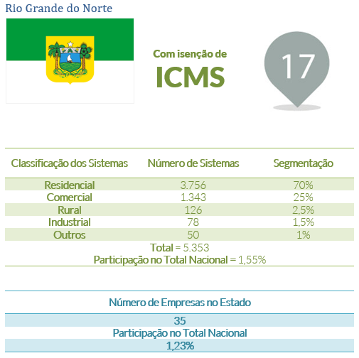 energia solar no Brasil _ Rio Grande do Norte