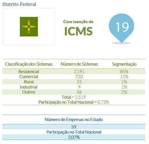 energia solar no Brasil _ Distrito Federal