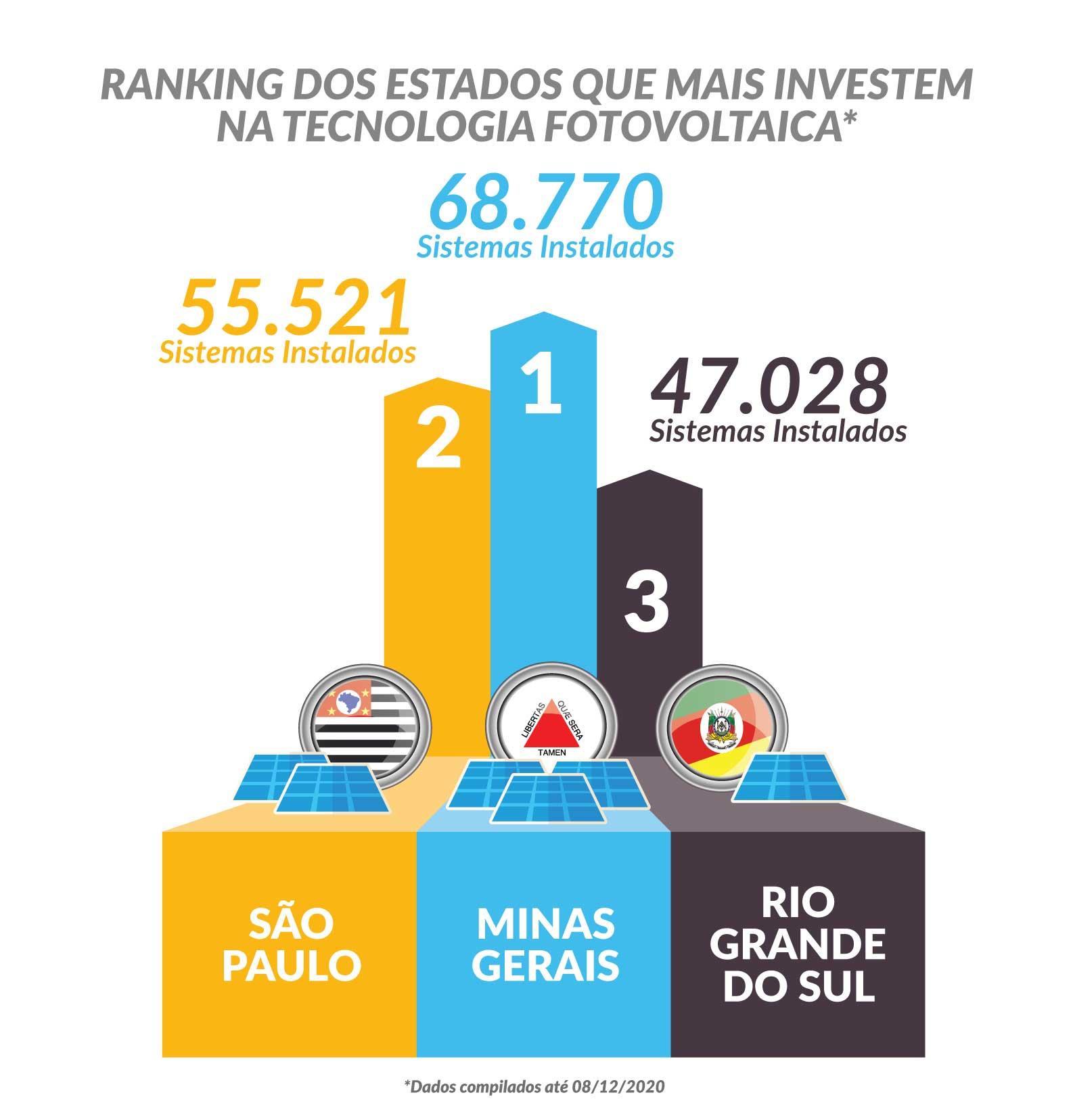 energia solar no Brasil _ estados com mais sistemas fotovoltaicos instalados