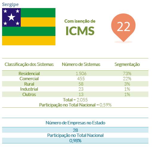energia solar no Brasil _ Sergipe