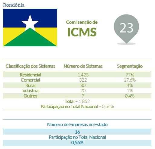energia solar no Brasil _ Rondônia