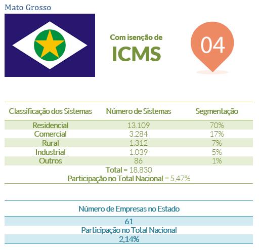 energia solar no Brasil _ Mato Grosso