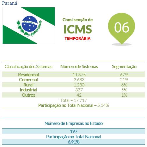 energia solar no Brasil _ Paraná
