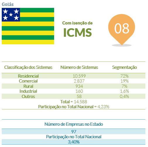 energia solar no Brasil _ Goiás