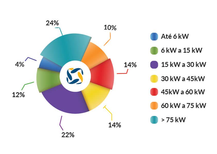 energia solar no Brasil _ gráfico média sistemas comerciais
