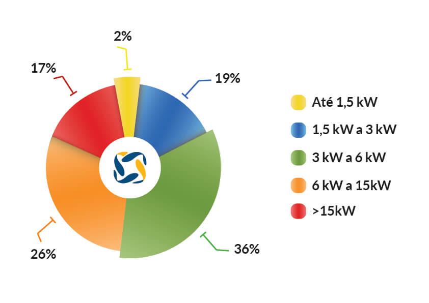 energia solar no Brasil _ gráfico média sistemas residenciais