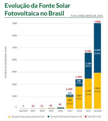 energia solar no Brasil _ capacidade de Geração Distribuída e Geração Centralizada